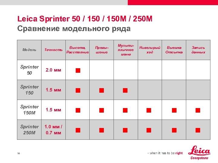 Leica Sprinter 50 / 150 M / 250 M Сравнение модельного ряда Модель Sprinter