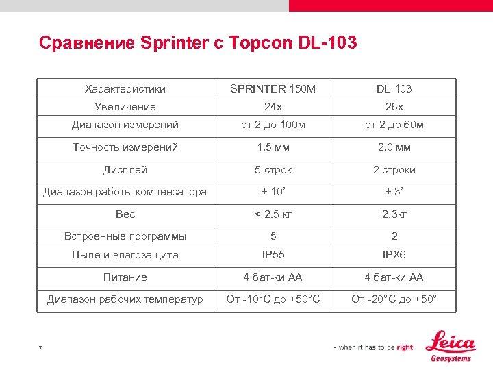 Сравнение Sprinter c Topcon DL-103 Характеристики DL-103 Увеличение 24 x 26 x Диапазон измерений