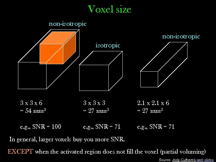 Voxel size non-isotropic 3 x 3 x 6 = 54 mm 3 3 x
