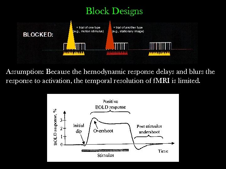 Block Designs = trial of one type (e. g. , motion stimulus) = trial