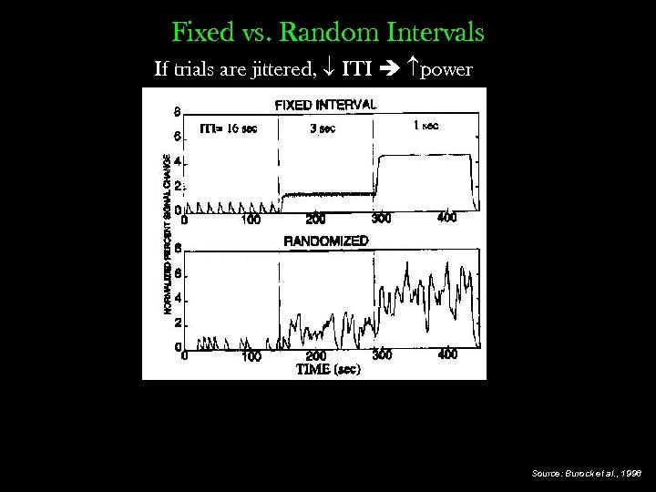 Fixed vs. Random Intervals If trials are jittered, ITI power Source: Burock et al.