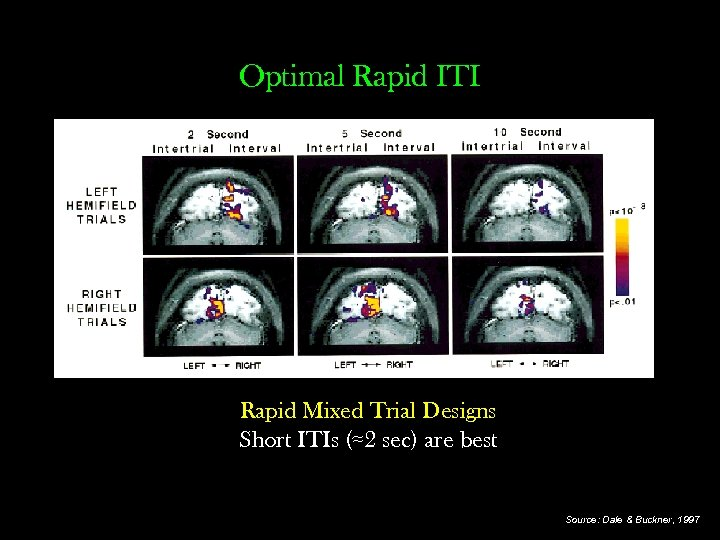 Optimal Rapid ITI Rapid Mixed Trial Designs Short ITIs (≈2 sec) are best Source: