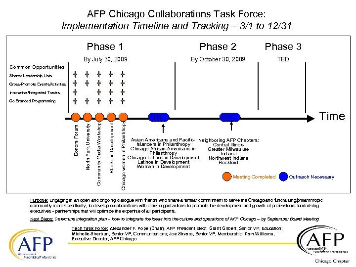 AFP Chicago Collaborations Task Force: Implementation Timeline and Tracking – 3/1 to 12/31 Phase