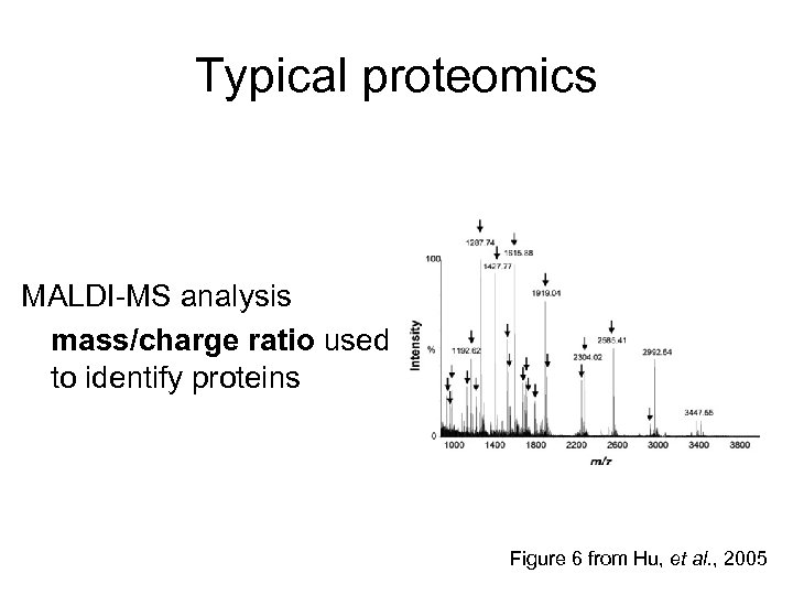 Typical proteomics MALDI-MS analysis mass/charge ratio used to identify proteins Figure 6 from Hu,
