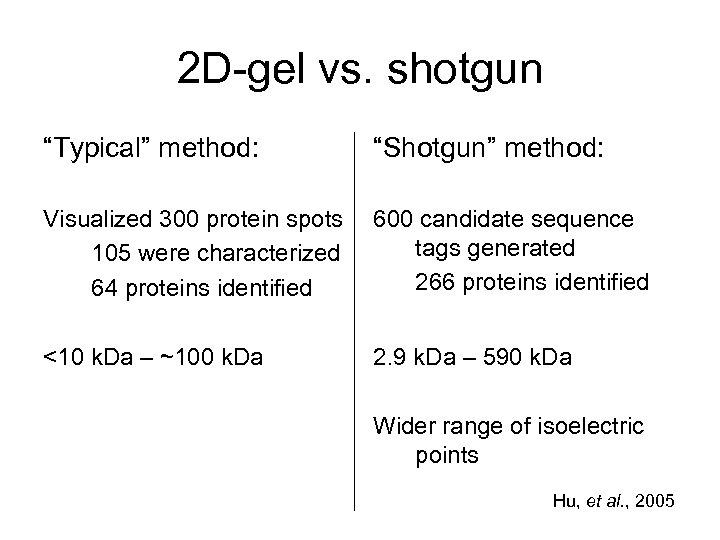 "2 D-gel vs. shotgun ""Typical"" method: ""Shotgun"" method: Visualized 300 protein spots 105 were"