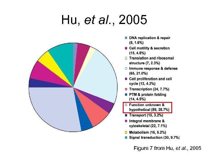 Hu, et al. , 2005 Figure 7 from Hu, et al. , 2005