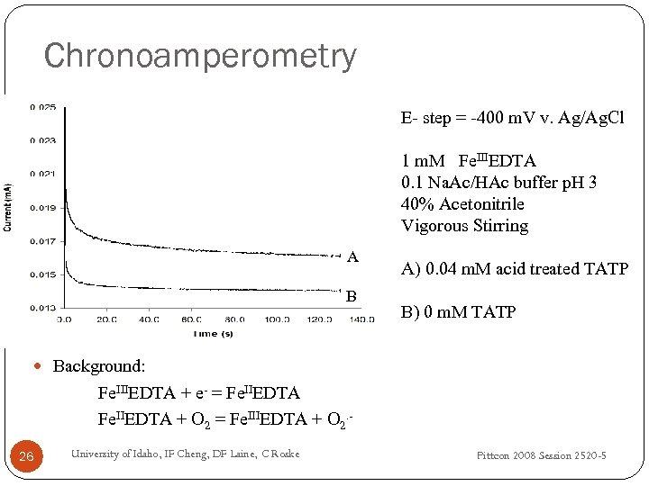 Chronoamperometry E- step = -400 m. V v. Ag/Ag. Cl 1 m. M Fe.