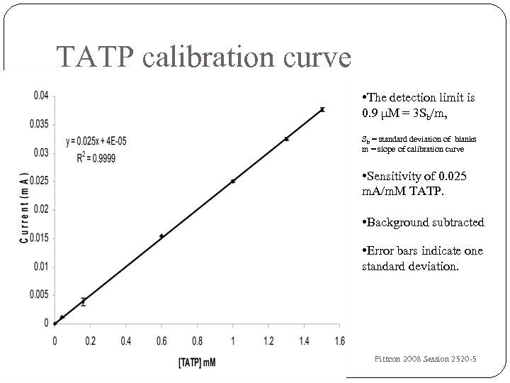 TATP calibration curve • The detection limit is 0. 9 μM = 3 Sb/m,