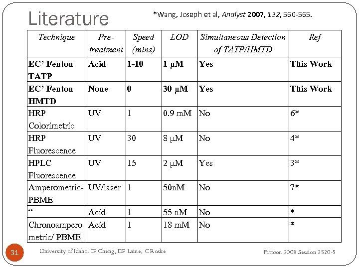 Literature Technique EC' Fenton TATP EC' Fenton HMTD HRP Colorimetric HRP Fluorescence HPLC Fluorescence