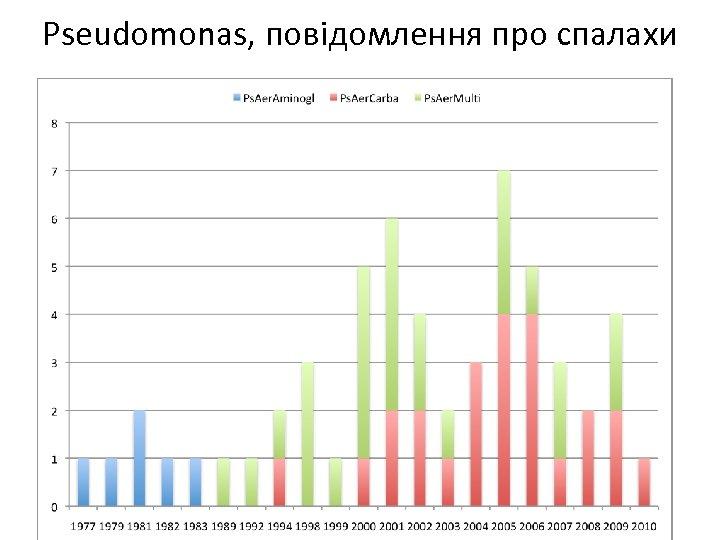 Pseudomonas, повідомлення про спалахи