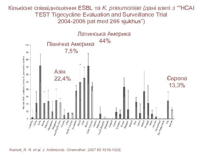 """Кількісне співвідношення ESBL та K. pneumoniae (дані взяті з """"""""HCAI TEST Tigecycline Evaluation and"""