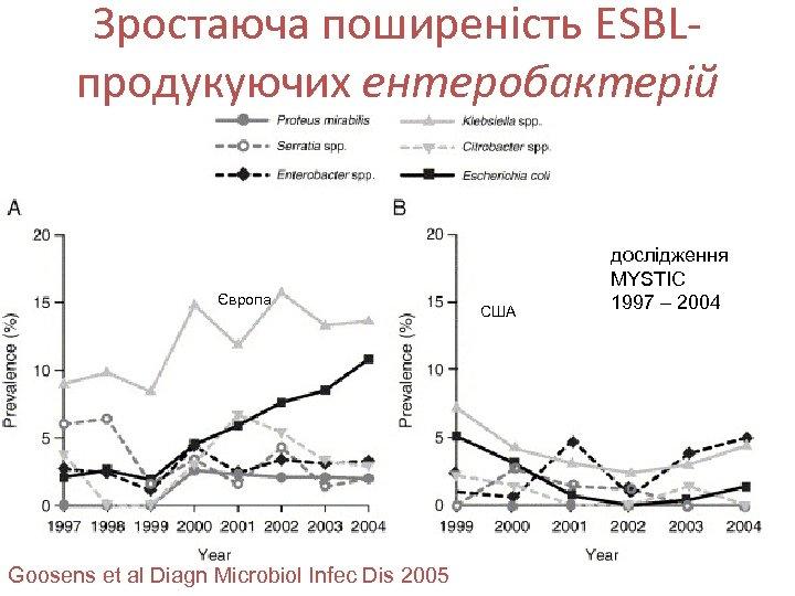 Зростаюча поширеність ESBLпродукуючих ентеробактерій Європа Goosens et al Diagn Microbiol Infec Dis 2005 США