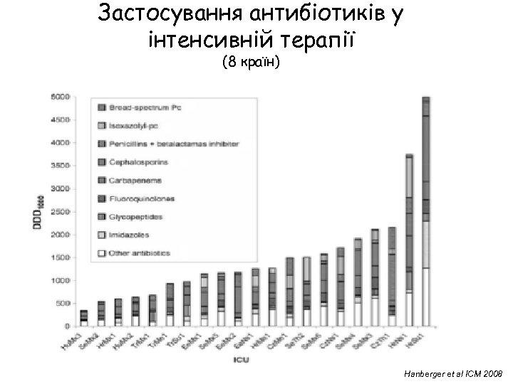 Застосування антибіотиків у інтенсивній терапії (8 країн) Hanberger et al ICM 2008