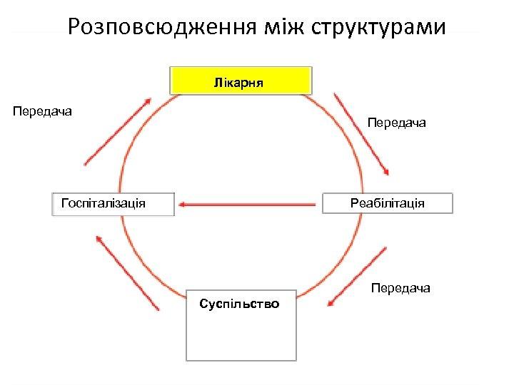 Розповсюдження між структурами Лікарня Передача Госпіталізація Реабілітація Передача Суспільство