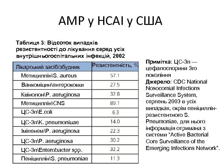 АМР у HCAI у США Таблиця 3: Відсоток випадків резистентності до лікування серед усіх