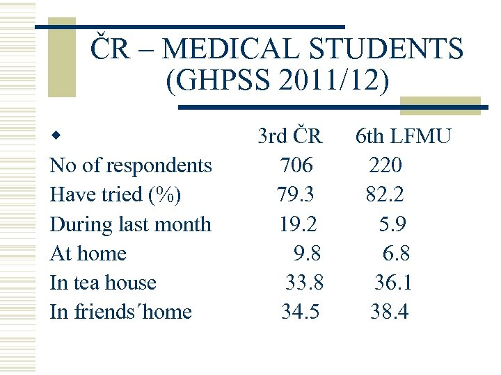 ČR – MEDICAL STUDENTS (GHPSS 2011/12) w No of respondents Have tried (%) During