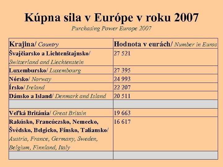 Kúpna sila v Európe v roku 2007 Purchasing Power Europe 2007 Krajina/ Country Hodnota