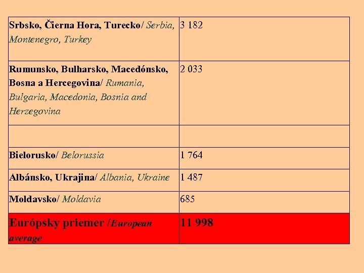 Srbsko, Čierna Hora, Turecko/ Serbia, 3 182 Montenegro, Turkey Rumunsko, Bulharsko, Macedónsko, 2 033