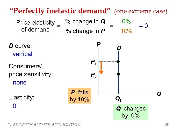 """""""Perfectly inelastic demand"""" (one extreme case) % change in Q Price elasticity = ="""