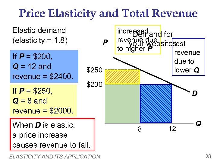 Price Elasticity and Total Revenue Elastic demand (elasticity = 1. 8) If P =