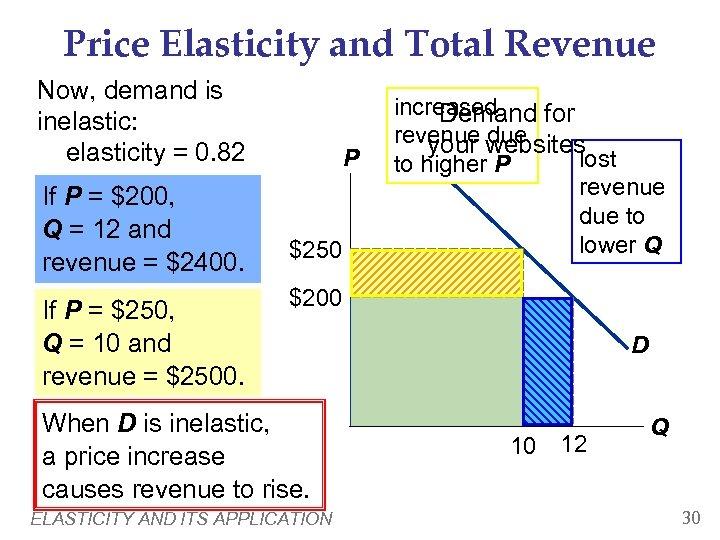 Price Elasticity and Total Revenue Now, demand is inelastic: elasticity = 0. 82 If
