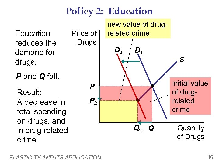 Policy 2: Education reduces the demand for drugs. Price of Drugs new value of