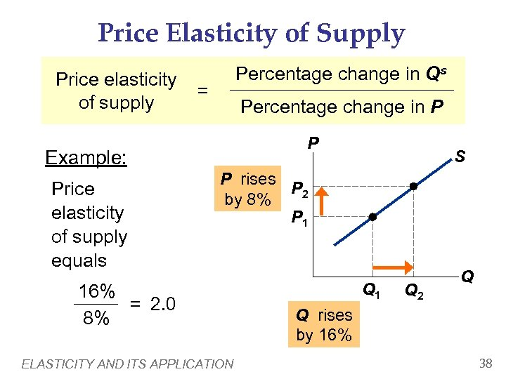 Price Elasticity of Supply Price elasticity of supply Percentage change in Qs = Percentage