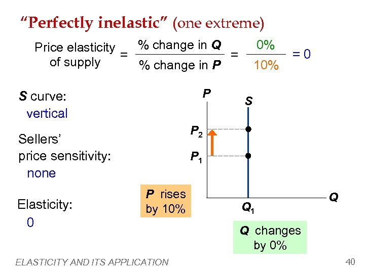 """""""Perfectly inelastic"""" (one extreme) 0% % change in Q Price elasticity = = of"""