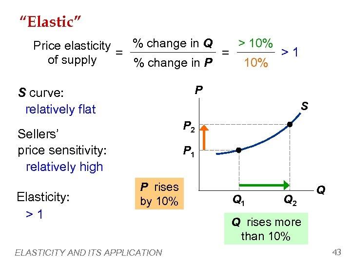 """Elastic"" > 10% % change in Q Price elasticity >1 = = of supply"