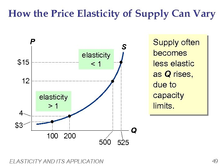 How the Price Elasticity of Supply Can Vary P elasticity <1 $15 Supply often