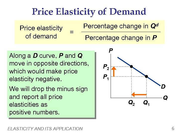 Price Elasticity of Demand Price elasticity of demand = Percentage change in Qd Percentage