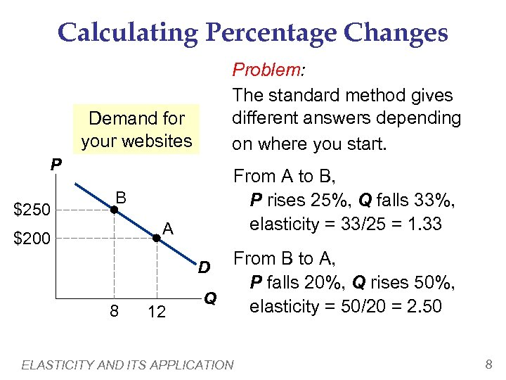 Calculating Percentage Changes Problem: The standard method gives different answers depending on where you
