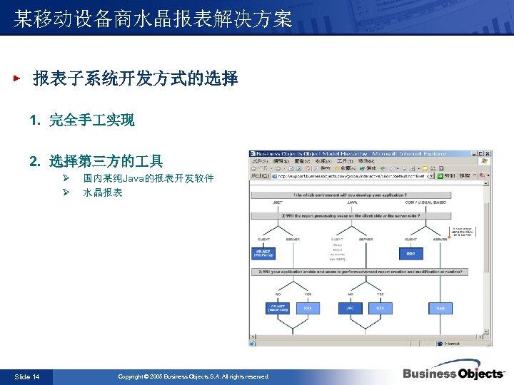 某移动设备商水晶报表解决方案 报表子系统开发方式的选择 1. 完全手 实现 2. 选择第三方的 具 Ø 国内某纯Java的报表开发软件 Ø 水晶报表 Slide 14