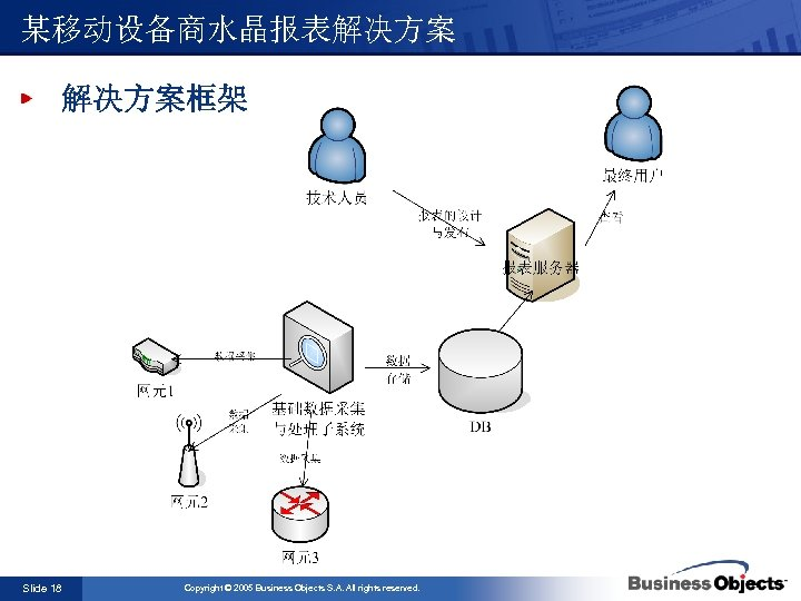 某移动设备商水晶报表解决方案框架 Slide 18 Copyright © 2005 Business Objects S. A. All rights reserved.