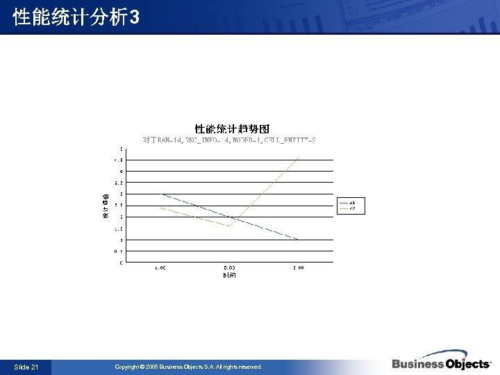 性能统计分析 3 Slide 21 Copyright © 2005 Business Objects S. A. All rights reserved.