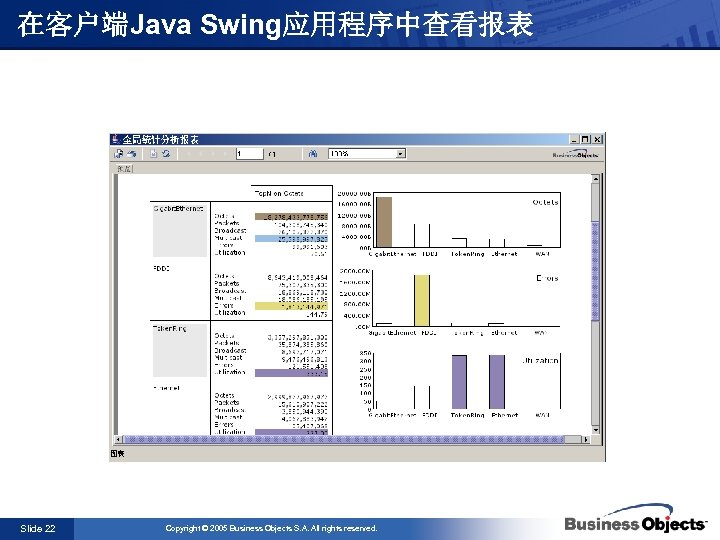 在客户端Java Swing应用程序中查看报表 Slide 22 Copyright © 2005 Business Objects S. A. All rights reserved.
