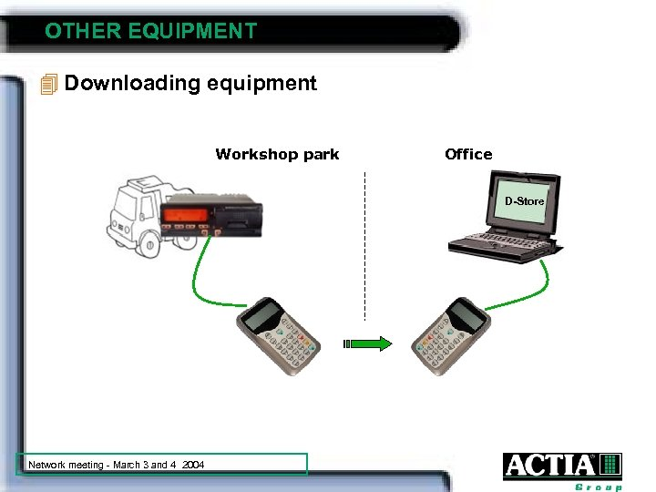 OTHER EQUIPMENT 4 Downloading equipment Workshop park Office D-Store Network meeting - March 3