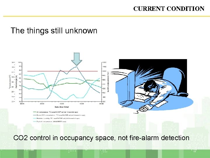 CURRENT CONDITION The things still unknown CO 2 control in occupancy space, not fire-alarm