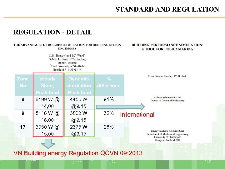 STANDARD AND REGULATION - DETAIL Zone No 8 9 17 Steady State, Peak load