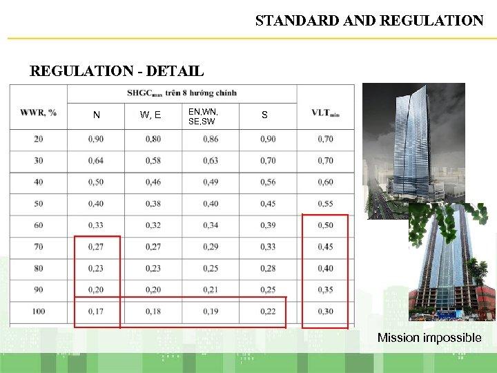 STANDARD AND REGULATION - DETAIL N W, E EN, WN, SE, SW S Mission