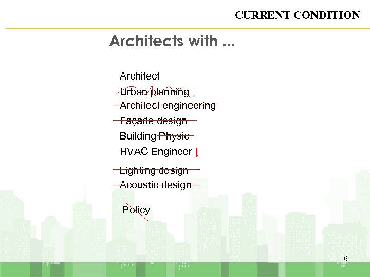 CURRENT CONDITION Architects with. . . Architect Urban planning Architect engineering Façade design Building