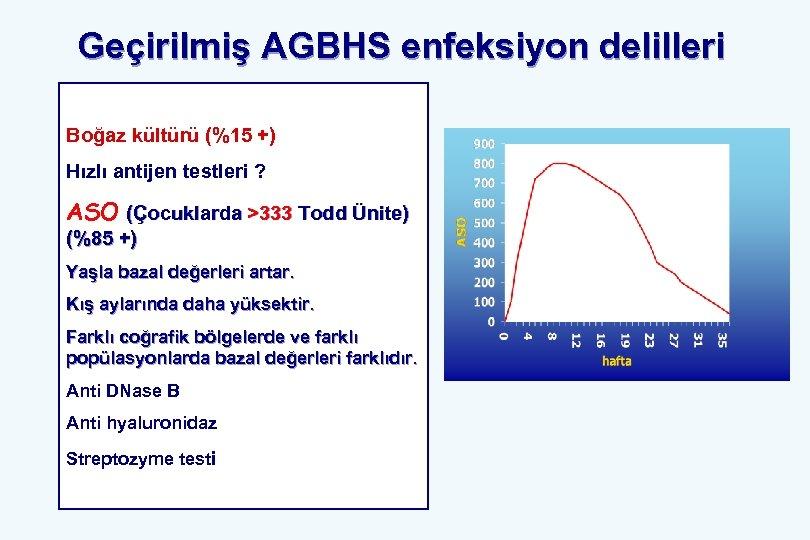 Geçirilmiş AGBHS enfeksiyon delilleri Boğaz kültürü (%15 +) Hızlı antijen testleri ? ASO (Çocuklarda