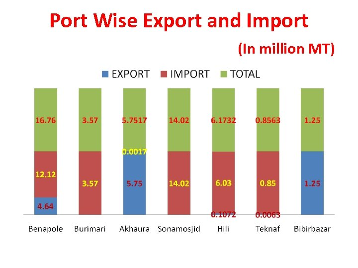 Port Wise Export and Import (In million MT)