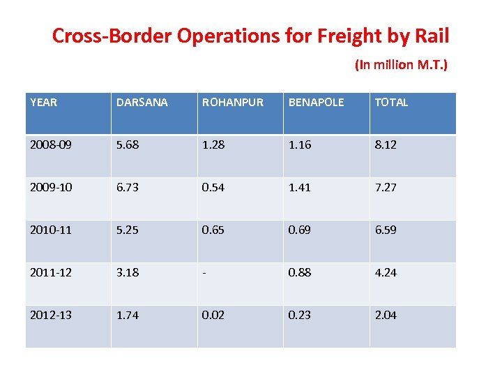 Cross-Border Operations for Freight by Rail (In million M. T. ) YEAR DARSANA ROHANPUR