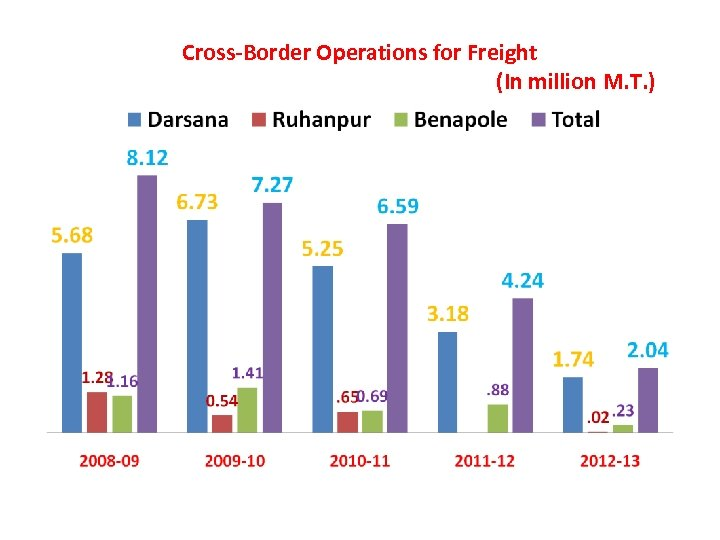 Cross-Border Operations for Freight (In million M. T. )