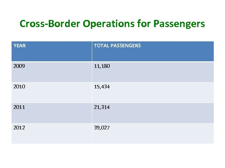 Cross-Border Operations for Passengers YEAR TOTAL PASSENGERS 2009 11, 180 2010 15, 434 2011
