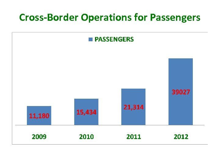 Cross-Border Operations for Passengers