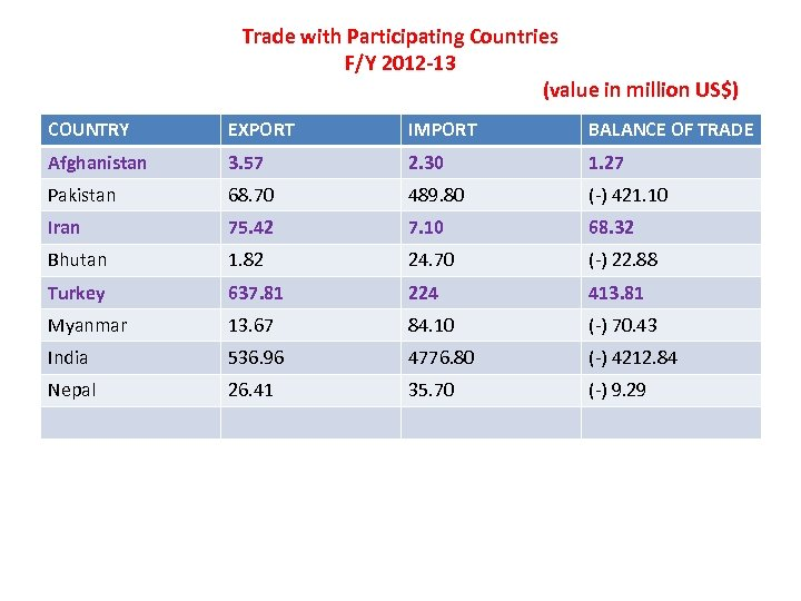 Trade with Participating Countries F/Y 2012 -13 (value in million US$) COUNTRY EXPORT IMPORT