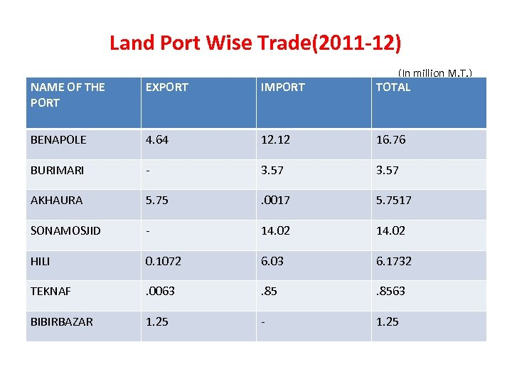 Land Port Wise Trade(2011 -12) (In million M. T. ) NAME OF THE PORT
