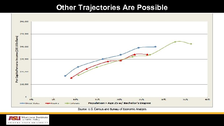 Other Trajectories Are Possible Source: U. S. Census and Bureau of Economic Analysis